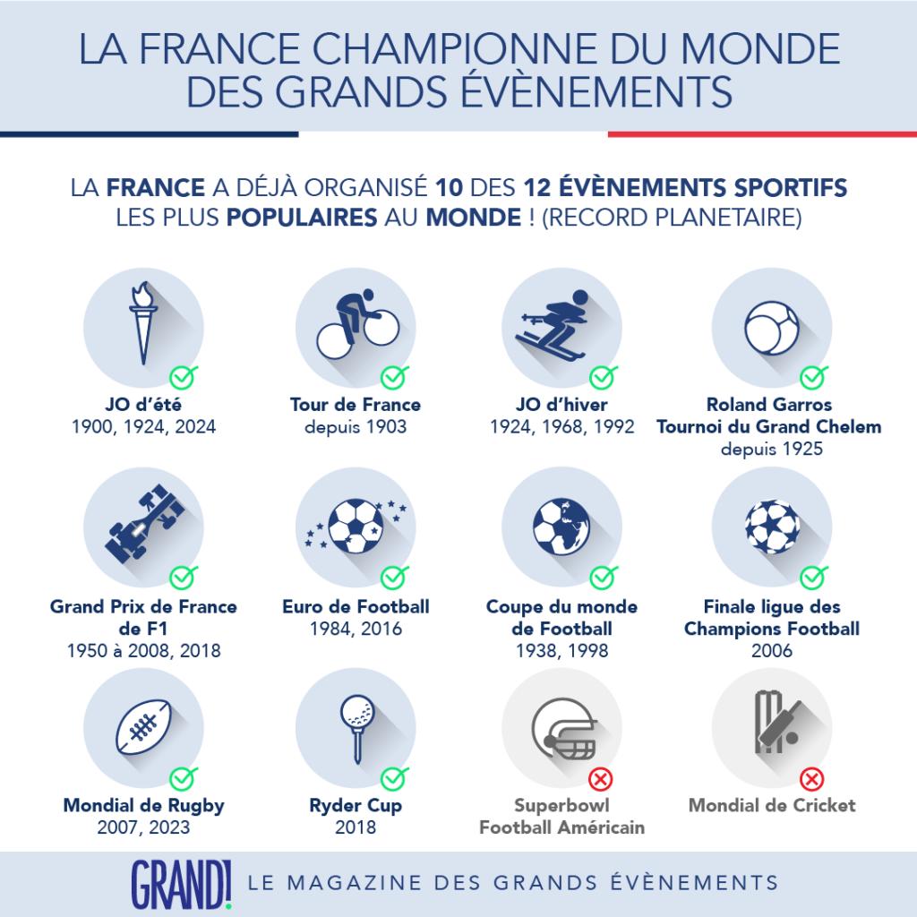 La France championne du monde des Grands évènements